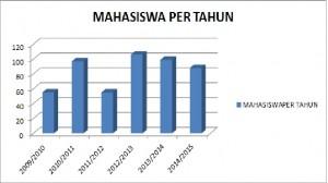 MAHASISWA PER TAHUN