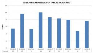 jumlah mahasiswa per tahun akademik