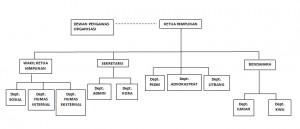 struktur organisasi armabi